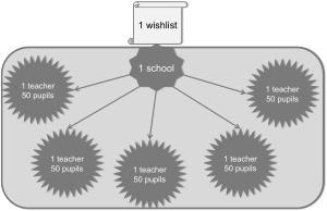 An overview of the per-school approach